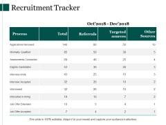 Recruitment Tracker Ppt PowerPoint Presentation Professional