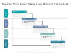 Recuperation Planning Quarterly Roadmap To Mitigate Information Technology Incident Structure
