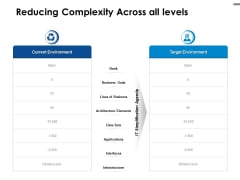 Reducing Complexity Across All Levels Ppt PowerPoint Presentation Inspiration Slide