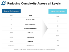 Reducing Complexity Across All Levels Ppt PowerPoint Presentation Pictures Microsoft