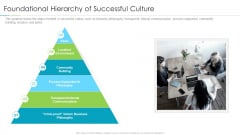 Refining Company Ethos Foundational Hierarchy Of Successful Culture Ppt Professional Tips PDF