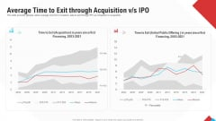 Reform Endgame Average Time To Exit Through Acquisition V S Ipo Designs PDF