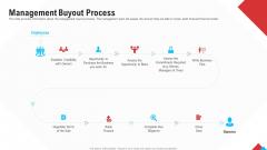 Reform Endgame Management Buyout Process Graphics PDF