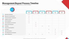Reform Endgame Management Buyout Process Timeline Pictures PDF