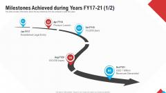 Reform Endgame Milestones Achieved During Years Fy17 21 Revenues Clipart PDF