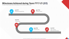 Reform Endgame Milestones Achieved During Years Fy17 21 Users Rules PDF