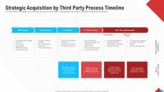 Reform Endgame Strategic Acquisition By Third Party Process Timeline Pictures PDF