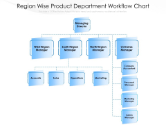 Region Wise Product Department Workflow Chart Ppt PowerPoint Presentation Gallery Visuals PDF