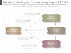 Relationship Marketing And Customer Loyalty Diagram Ppt Slide