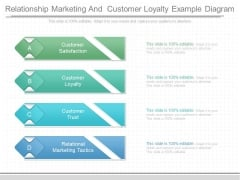 Relationship Marketing And Customer Loyalty Example Diagram