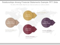 Relationships Among Financial Statements Example Ppt Slide