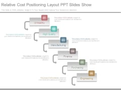 Relative Cost Positioning Layout Ppt Slides Show