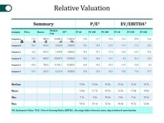 Relative Valuation Ppt PowerPoint Presentation Model Microsoft