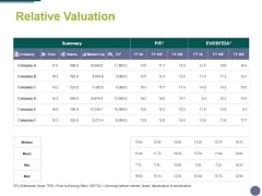 Relative Valuation Ppt PowerPoint Presentation Styles Objects