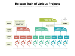Release Train Of Various Projects Ppt PowerPoint Presentation Icon Infographics PDF