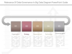 Relevance Of Data Governance In Big Data Diagram Powerpoint Guide