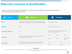 Relevant Licenses And Qualification Ppt Show Icons PDF