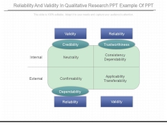 Reliability And Validity In Qualitative Research Ppt Example Of Ppt
