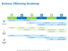 Relocation Of Business Process Offshoring Business Offshoring Roadmap Rules PDF