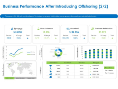 Relocation Of Business Process Offshoring Business Performance After Introducing Offshoring Revenue Download PDF