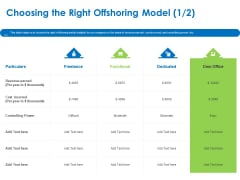 Relocation Of Business Process Offshoring Choosing The Right Offshoring Model Freelance Topics PDF