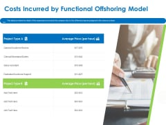 Relocation Of Business Process Offshoring Costs Incurred By Functional Offshoring Model Infographics PDF