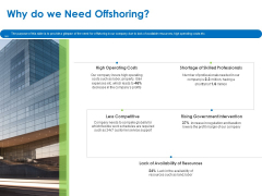 Relocation Of Business Process Offshoring Why Do We Need Offshoring Ppt Summary Outfit PDF