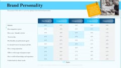 Remarketing Strategies For Effective Brand Placement Brand Personality Ppt Portfolio Images PDF