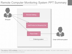 Remote Computer Monitoring System Ppt Summary