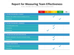 Report For Measuring Team Effectiveness Ppt PowerPoint Presentation Layouts Infographics PDF
