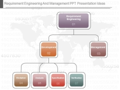 Requirement Engineering And Management Ppt Presentation Ideas