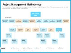 Requirement Gathering Techniques Project Management Methodology Designs PDF
