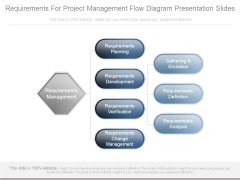 Requirements For Project Management Flow Diagram Presentation Slides