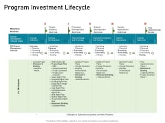 Requirements Governance Plan Program Investment Lifecycle Structure PDF