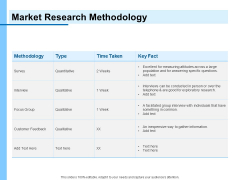 Research For New Product Market Research Methodology Ppt Summary Themes PDF