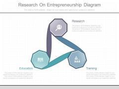 Research On Entrepreneurship Diagram