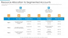 Resource Allocation To Segmented Accounts Topics PDF