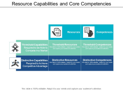 Resource Capabilities And Core Competencies Ppt Powerpoint Presentation Pictures Graphic Images