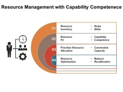 Resource Management With Capability Competenece Ppt PowerPoint Presentation Infographics Background Image PDF