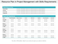 Resource Plan In Project Management With Skills Requirements Ppt Powerpoint Presentation Professional Deck
