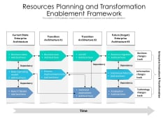 Resources Planning And Transformation Enablement Framework Ppt PowerPoint Presentation Gallery Deck PDF