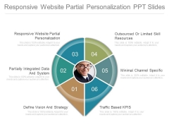Responsive Website Partial Personalization Ppt Slides