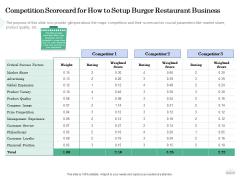 Restaurant Business Setup Plan Competition Scorecard For How To Setup Burger Restaurant Business Slides PDF