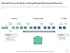 Restaurant Business Setup Plan Hiring Process For How To Setup Burger Restaurant Business Topics PDF