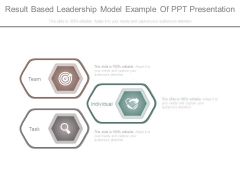 Result Based Leadership Model Example Of Ppt Presentation