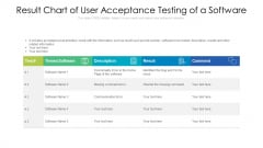 Result Chart Of User Acceptance Testing Of A Software Ppt PowerPoint Presentation Professional Grid PDF