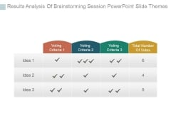 Results Analysis Of Brainstorming Session Powerpoint Slide Themes