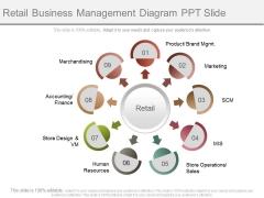 Retail Business Management Diagram Ppt Slide