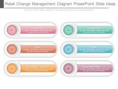 Retail Change Management Diagram Powerpoint Slide Ideas