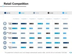 Retail Competition Price Ppt PowerPoint Presentation Professional Display
